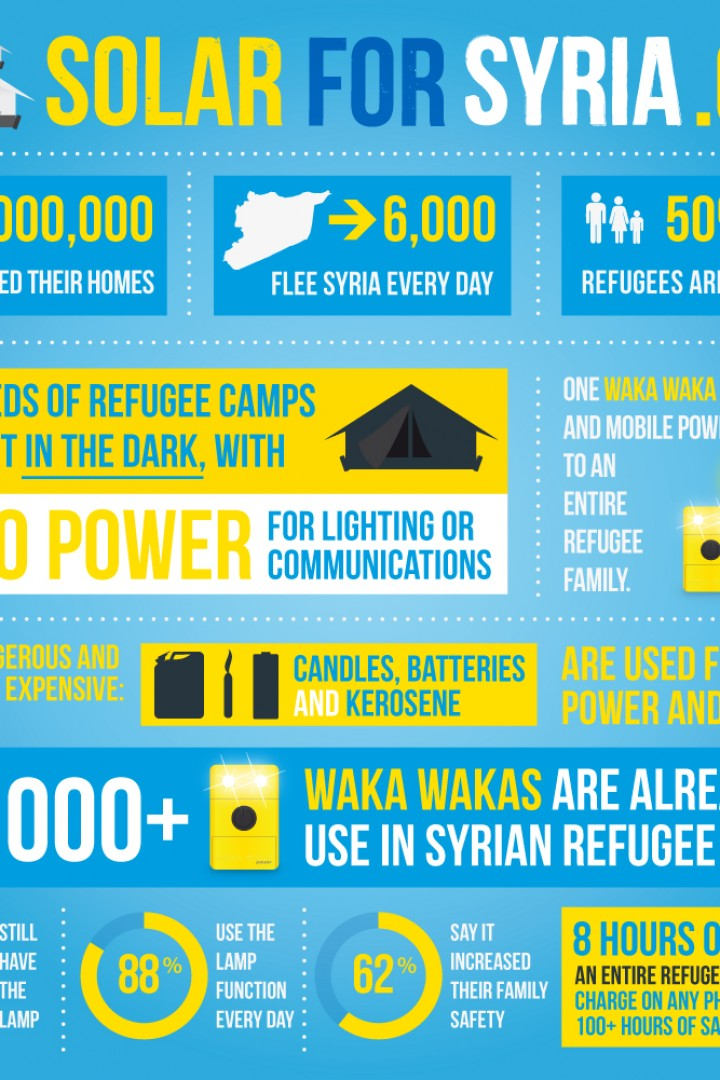 TAKE ACTION: Solar for Syria – The Waka Waka light – Buy One, Give one NOW! Or donate! – A revolutionary device