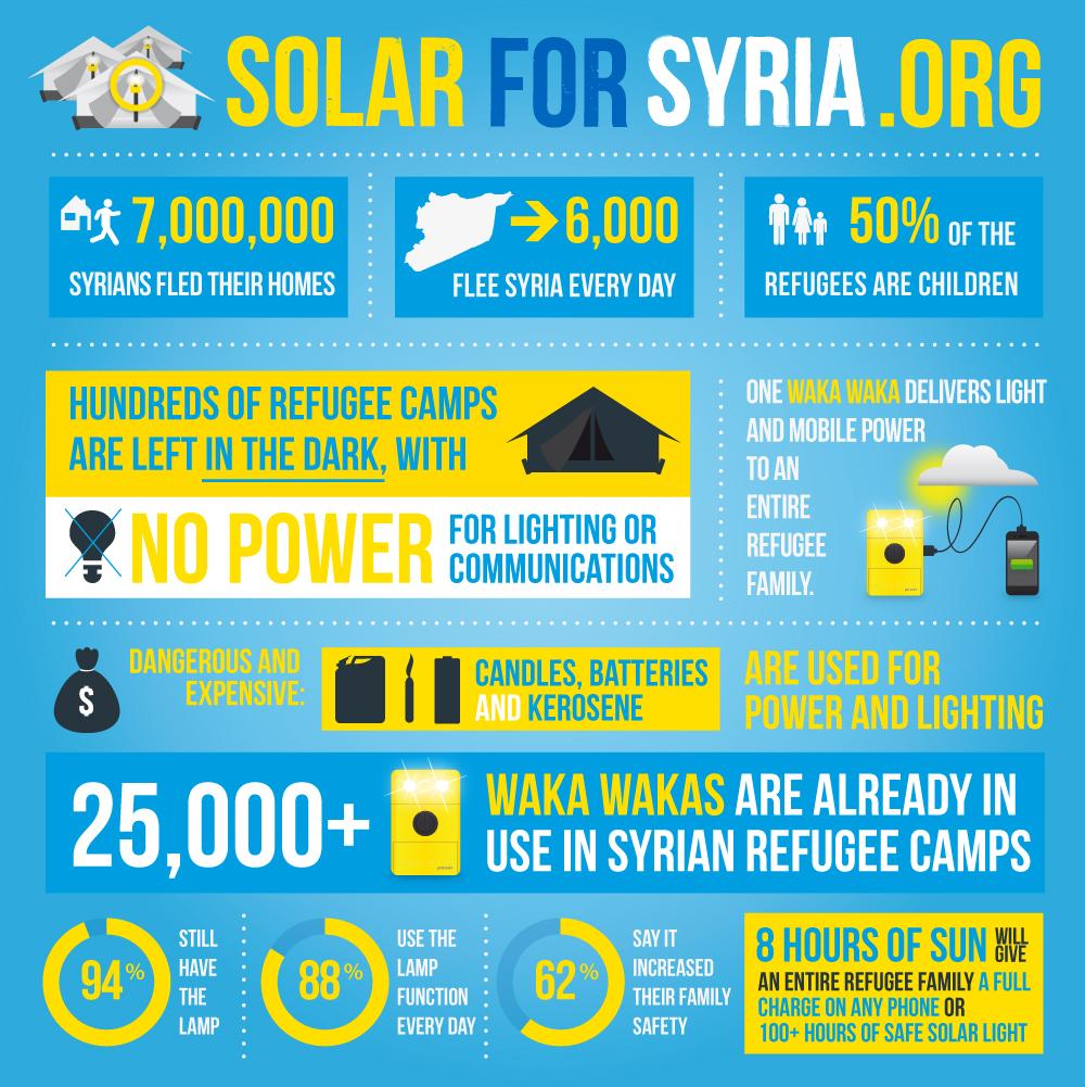 from https://www.solarforsyria.org/en/