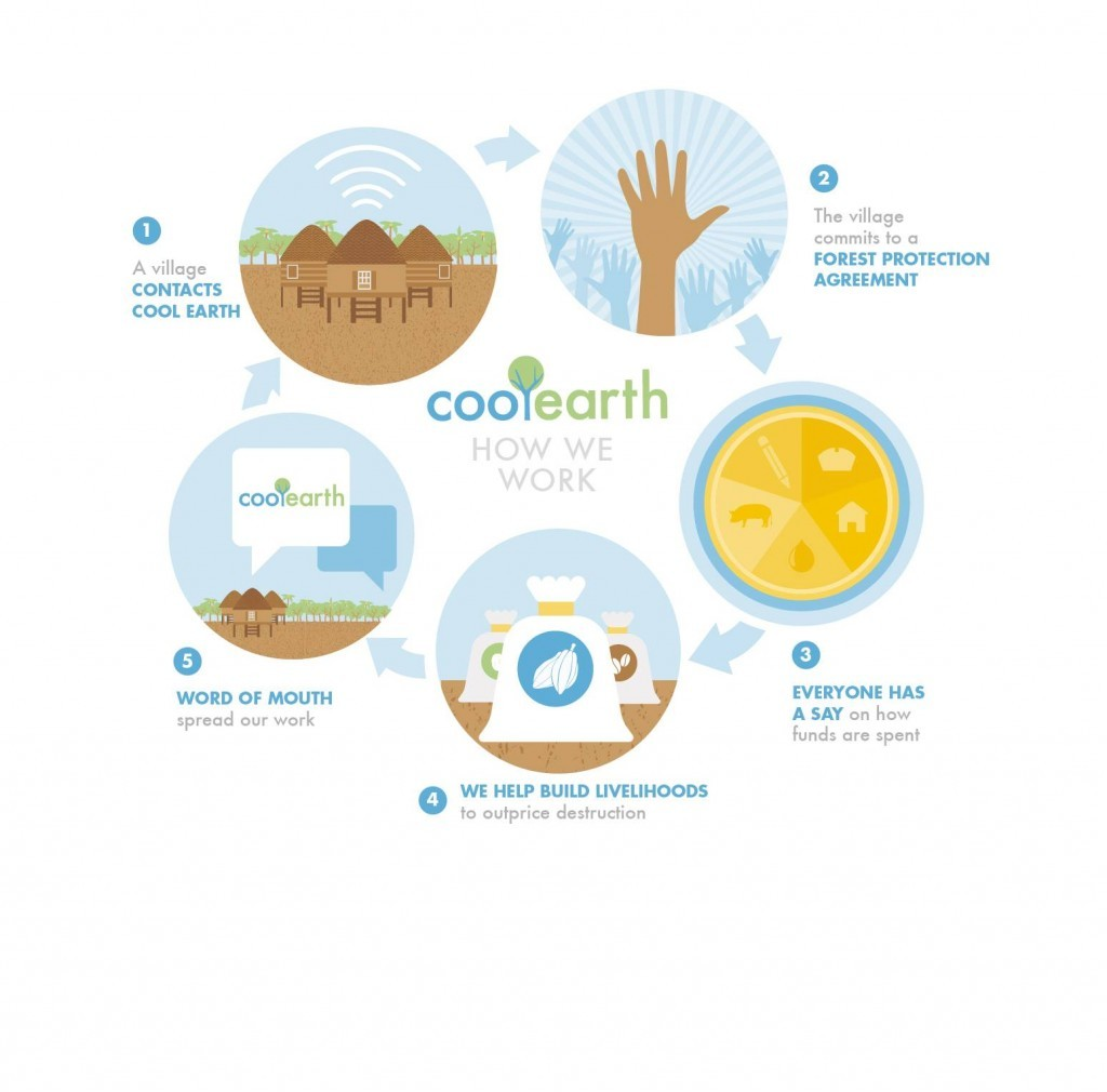 Cool-Earth-Infographics1-1024x1010